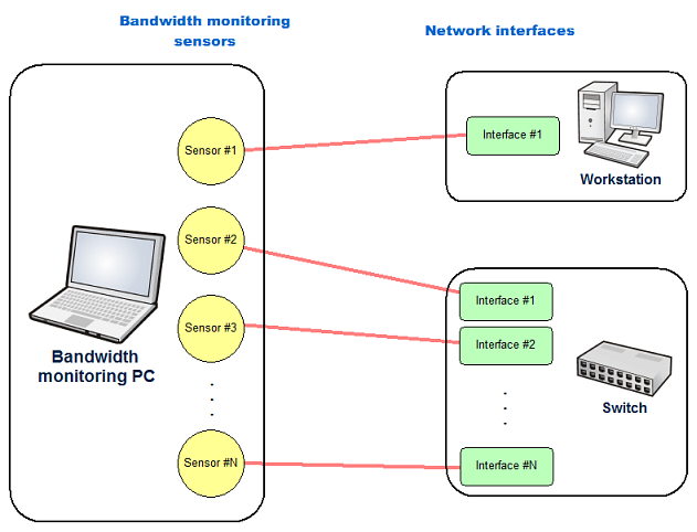 Network Bandwidth Monitor : Network bandwidth monitoring