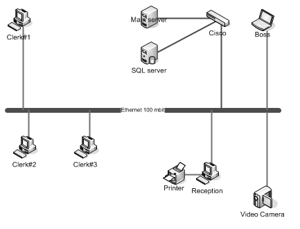 Network Wiring Diagram on Network Diagram Builder  How To Build Network Diagram Automatically