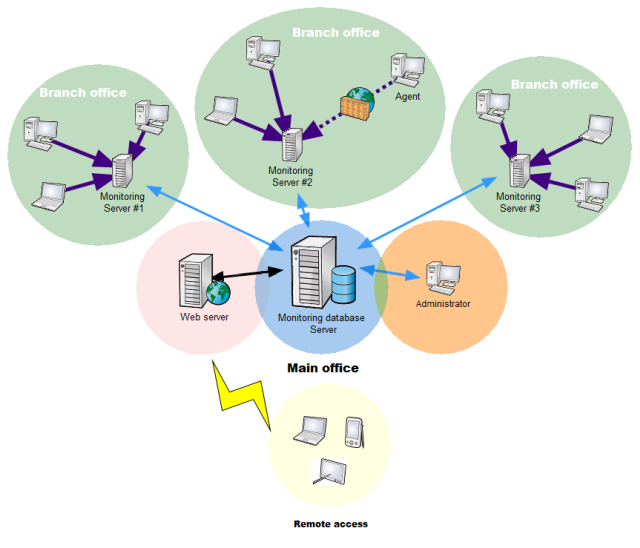 Мониторинг сервера в картинке