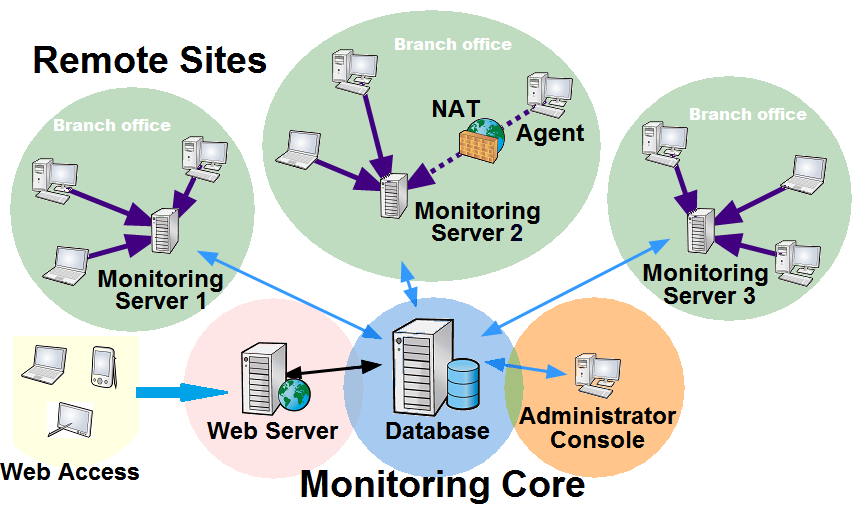 Distributed Network Monitoring In 10 Strike Network